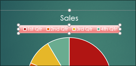 نحوه نمایش اطلاعات کدگذاری شده با رنگ در نمودارهای پاورپوینت